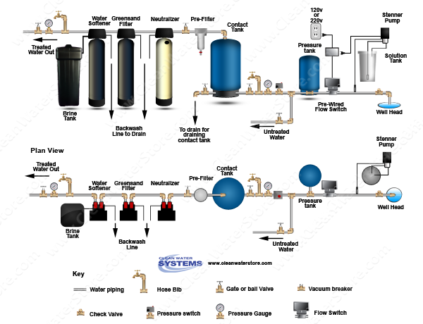 Chlorinator  > Contact Tank  > Flow Switch > Neutralizer > Iron Filter - Greensand > Softener