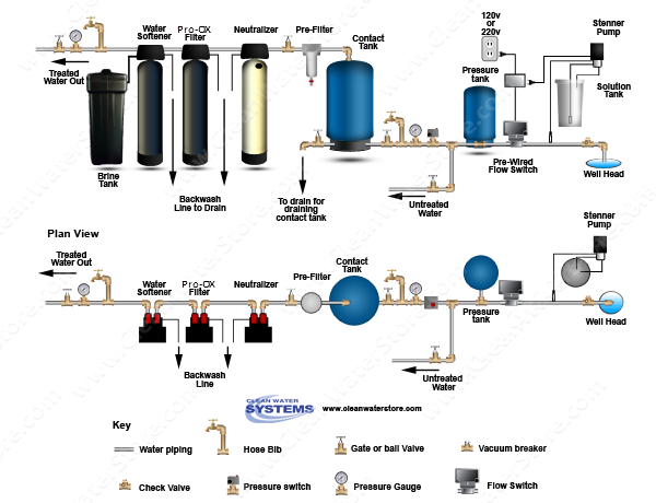Chlorinator  > Contact Tank  > Flow Switch > Iron Filter - Pro-OX > Sediment > Softener