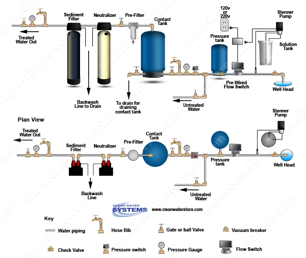 Chlorinator  > Contact Tank  > Flow Switch > Iron Filter - Pro-OX > Softener
