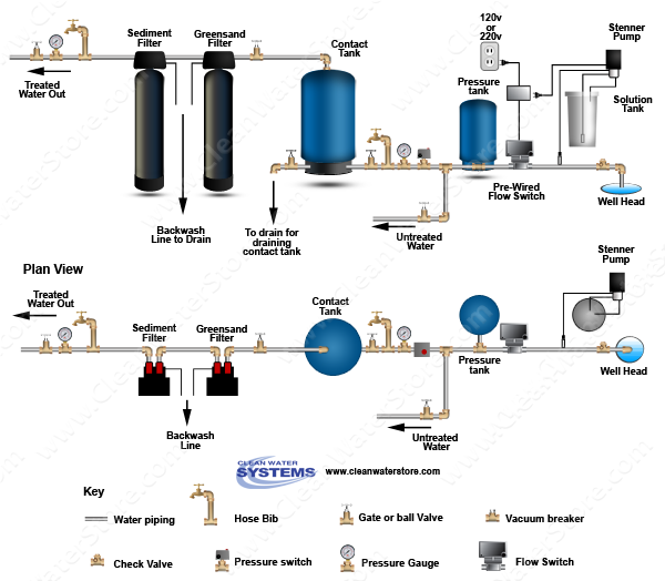 Chlorinator  > Contact Tank  > Flow Switch > Sediment > Carbon > Softener