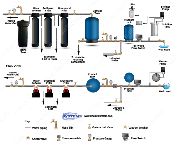 Chlorinator  > Contact Tank  > Flow Switch > Iron Filter - Greensand > Sediment > Softener