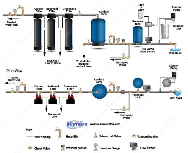 Chlorinator  > Contact Tank  > Flow Switch > Iron Filter - Greensand > Sediment > Carbon