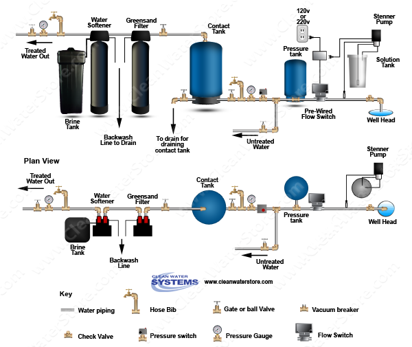Chlorinator  > Contact Tank  > Flow Switch > Iron Filter - Greensand > Softener