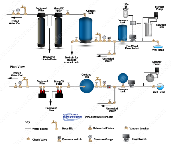 Chlorinator  > Contact Tank  > Flow Switch > Iron Filter - Pro-OX > Sediment