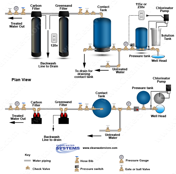 Chlorinator  > Contact Tank  > Iron Filter - Greensand  > Carbon Filter