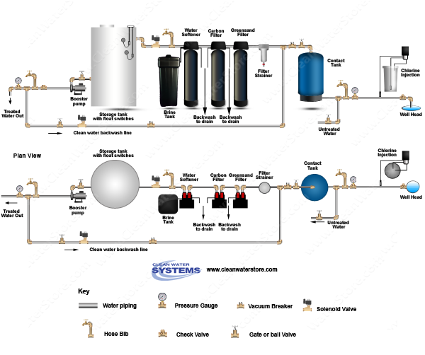 Chlorinator  > Contact Tank > Iron Filter - Greensand > Carbon > Softener > Storage Tank