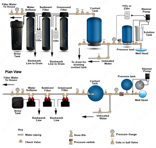 Chlorinator  > Contact Tank  > Iron Filter - Greensand > Sediment > Softener