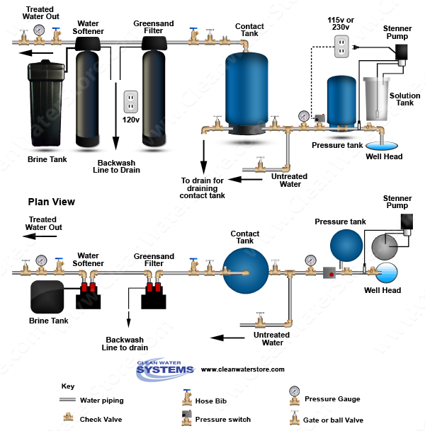 Chlorinator  > Contact Tank  > Iron Filter - Greensand > Softener