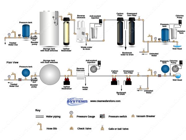 Chlorinator  > Contact Tank  >  Iron Filter - Greensand > Carbon > PreTreat+ > EPRO >