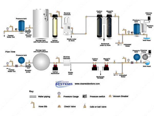 Chlorinator  > Contact Tank  >  Iron Filter - Pro-OX > Carbon > EPRO > Neutralizer > Storage