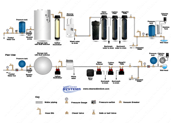 Chlorinator  > Contact Tank  >  Iron Filter - Pro-OX > Carbon > Softener > EPRO > Neutralizer
