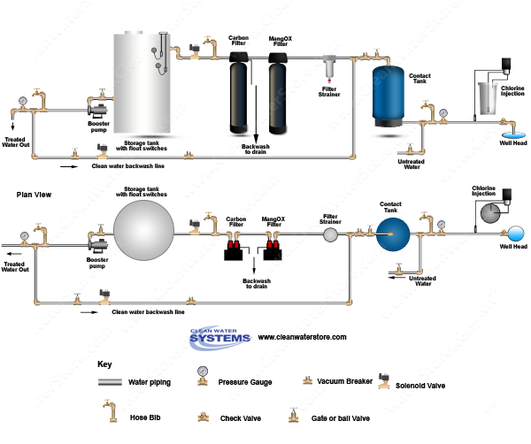 Chlorinator  > Contact Tank > Iron Filter - Pro-OX > Carbon > Storage Tank