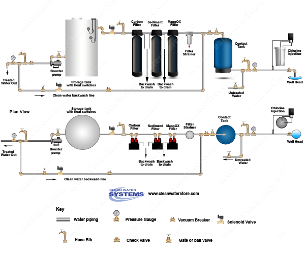 Chlorinator  > Contact Tank > Iron Filter - Pro-OX > Sediment Filter > Carbon > Storage Tank