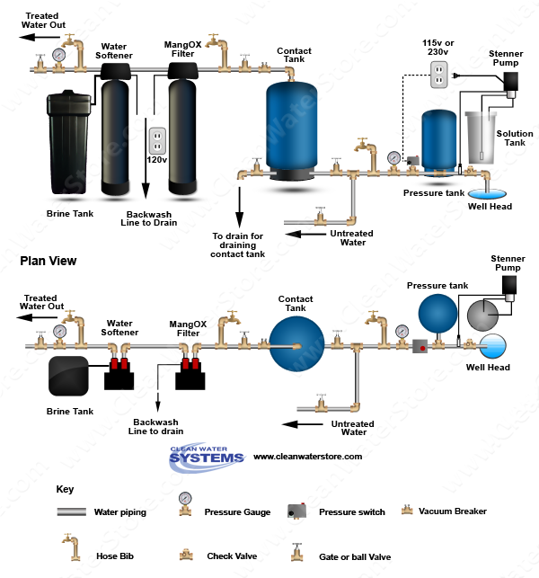 Chlorinator  > Contact Tank  > Iron Filter - Pro-OX > Softener