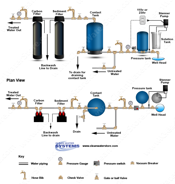 Chlorinator  > Contact Tank > Sediment Filter > Carbon