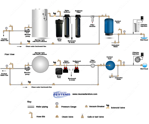 Chlorinator  > Contact Tank > Sediment Filter > Softener > Storage Tank