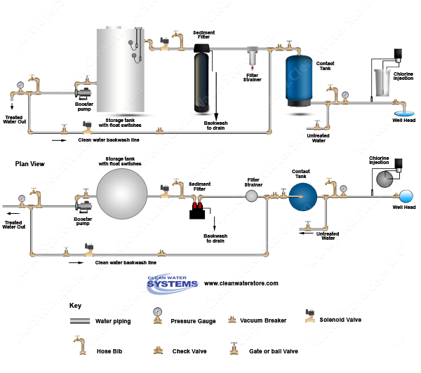 Chlorinator  > Contact Tank > Sediment Filter > Storage Tank