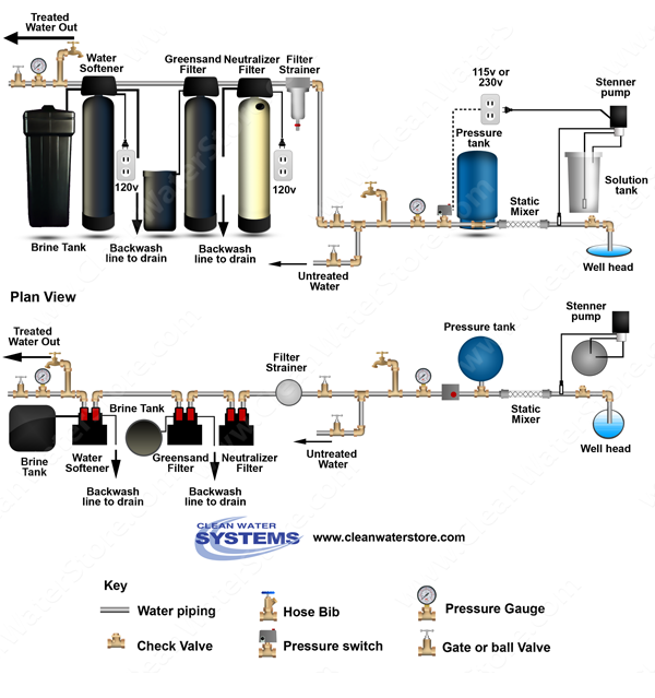 Chlorinator > Mixer >  Neutralizer >  Iron Filter - Greensand  >  Softener
