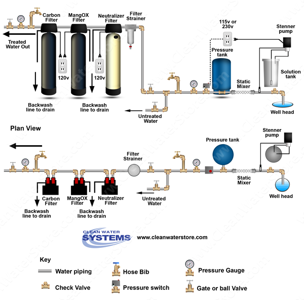 Chlorinator > Mixer >  Neutralizer >  Iron Filter - Pro-OX  > Carbon Filter