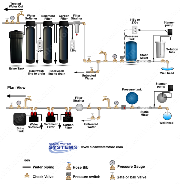 Chlorinator > Mixer >  Carbon >  Sediment  > Softener