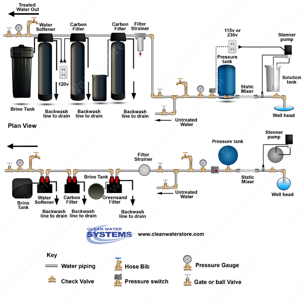 Chlorinator > Mixer >  Iron Filter - Greensand  > Carbon > Softener