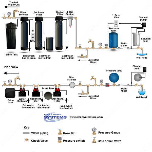 Chlorinator > Mixer >  Iron Filter - Greensand  > Sediment > Softener