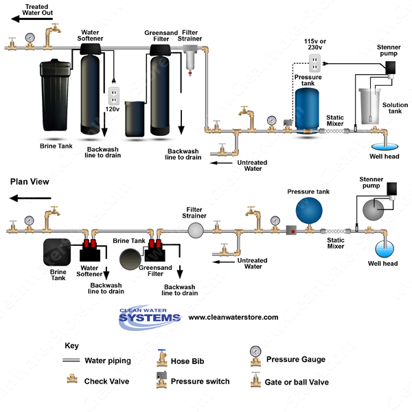 Chlorinator > Mixer >  Iron Filter - Greensand  > Softener