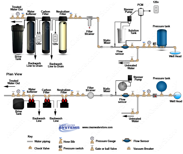 Chlorine PRP > Mixer >  Neutralizer >  Carbon Filter > Softener