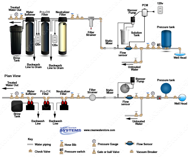 Chlorine PRP Mixer >  Neutralizer >  Iron Filter - Pro-OX  >  Softener