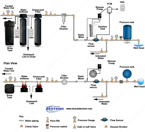 Chlorine PRP > Mixer >  Iron Filter - Greensand > Softener