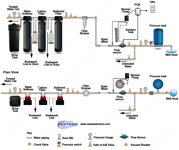 Chlorine PRP > Mixer > Sediment Filter > Carbon  > Softener