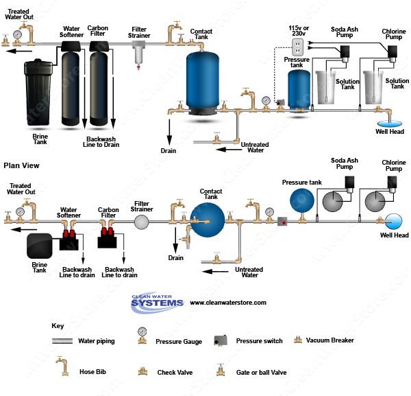 Chlorine > Soda Ash  > Contact Tank > Carbon Filter > Softener