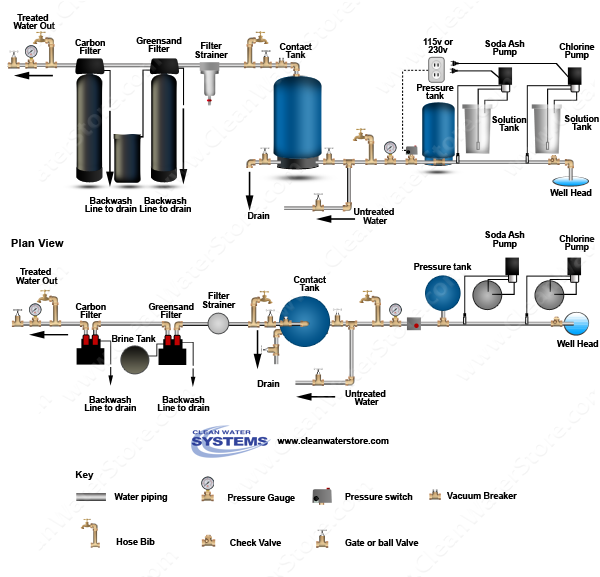 Chlorine > Soda Ash  > Contact Tank > Iron Filter - Greensand  > Carbon Filter