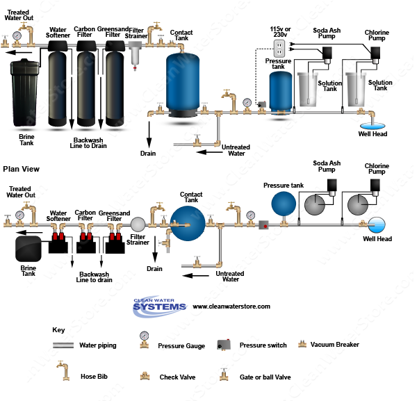 Chlorine > Soda Ash  > Contact Tank > Iron Filter - Greensand  > Carbon Filter > Softener