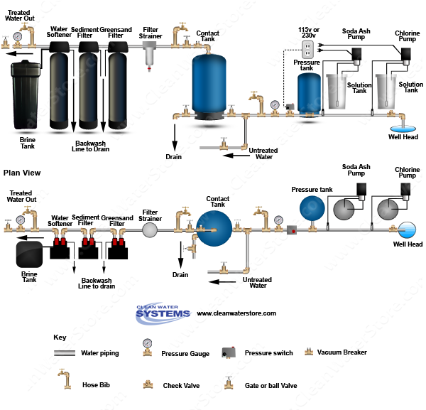 Chlorine > Soda Ash  > Contact Tank > Iron Filter - Greensand > Sediment > Softener