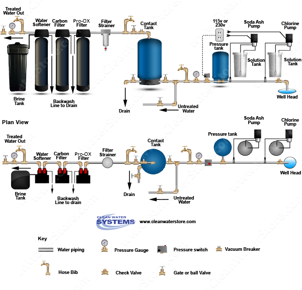 Chlorine > Soda Ash  > Contact Tank > Iron Filter - Pro-OX  > Carbon Filter > Softener