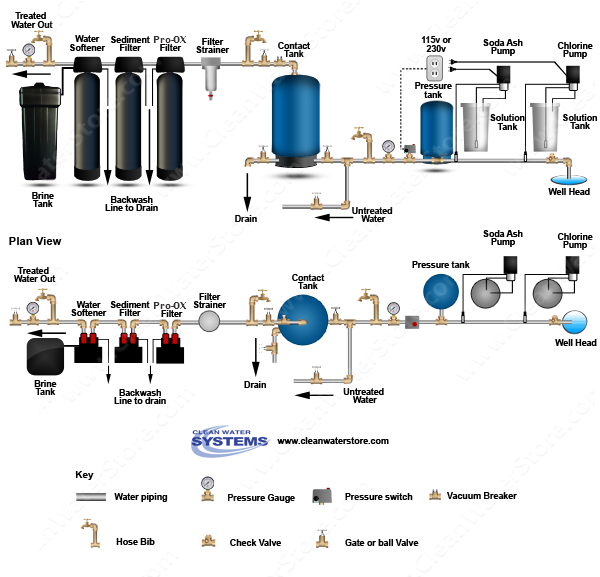 Chlorine > Soda Ash  > Contact Tank > Iron Filter - Pro-OX > Sediment > Softener