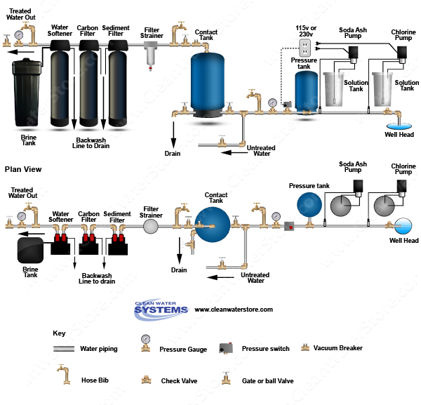 Chlorine > Soda Ash  > Contact Tank > Sediment Filter > Carbon Filter  > Softener