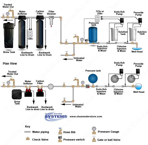 Chlorine > Soda Ash  >  Mixer > Carbon Filter > Softener