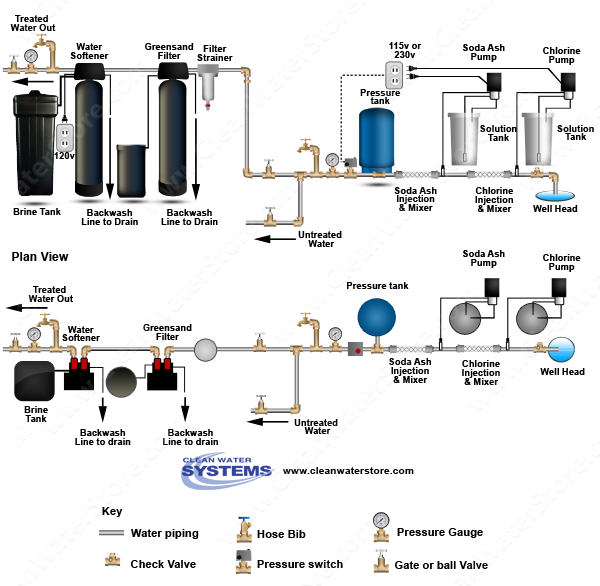 Chlorine > Soda Ash  >  Mixer > Iron Filter - Greensand > Softener