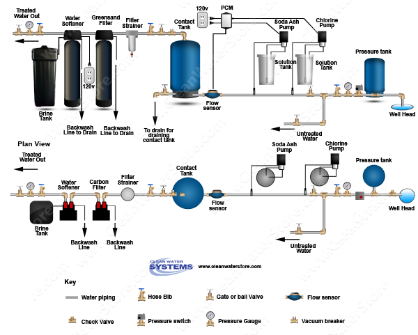 Chlorine >  Soda Ash > PRP > Contact Tank > Iron Filter - Greensand > Softener