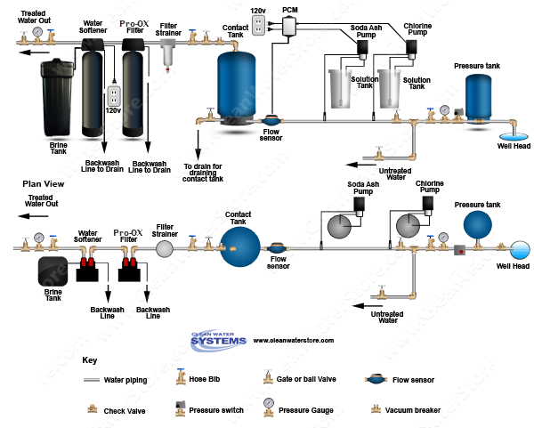 Chlorine >  Soda Ash > PRP > Contact Tank > Iron Filter - Pro-OX > Softener