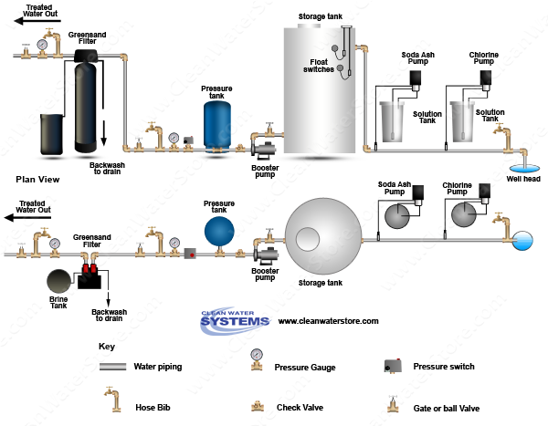 Chlorine >  Soda Ash > Storage Tank > Iron Filter - Greensand  > Carbon Filter