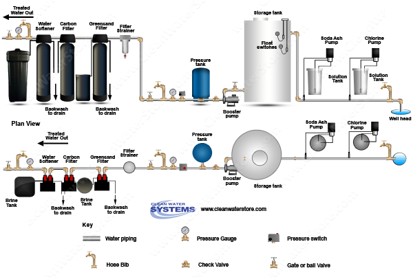 Chlorine >  Soda Ash > Storage Tank > Iron Filter - Greensand  > Carbon Filter > Softener
