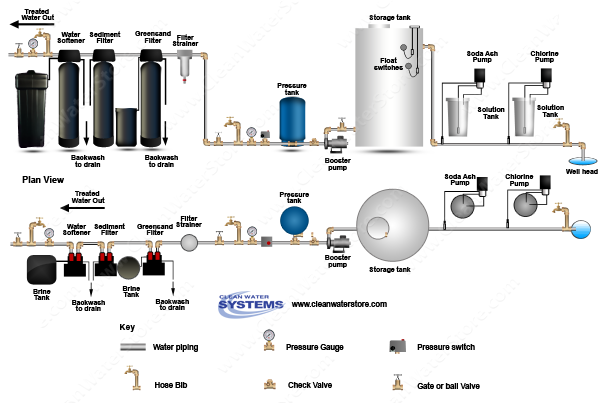 Chlorine >  Soda Ash > Storage Tank > Iron Filter - Greensand > Sediment > Softener