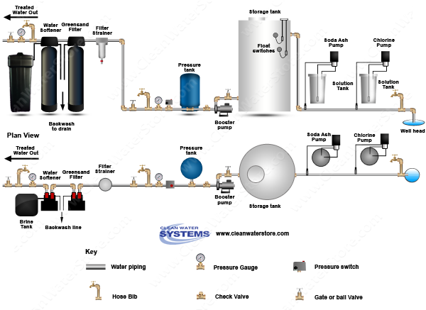 Chlorine >  Soda Ash > Storage Tank > Iron Filter - Greensand > Softener