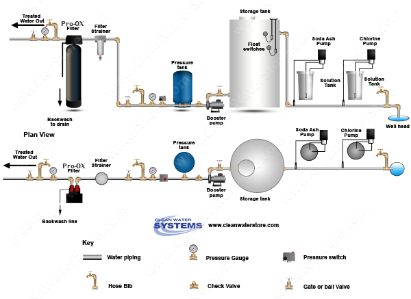 Chlorine >  Soda Ash > Storage Tank > Iron Filter - Pro-OX