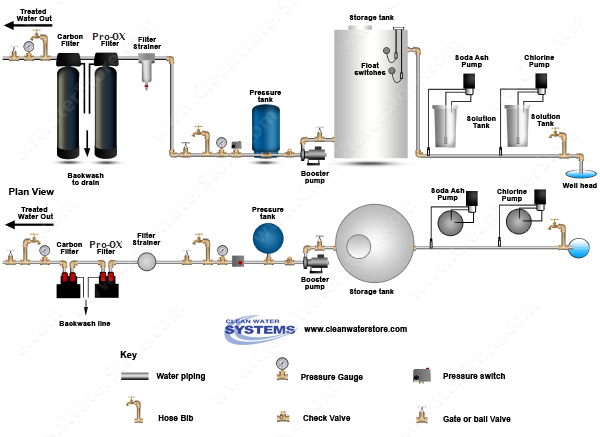 Chlorine >  Soda Ash > Storage Tank > Iron Filter - Pro-OX  > Carbon Filter