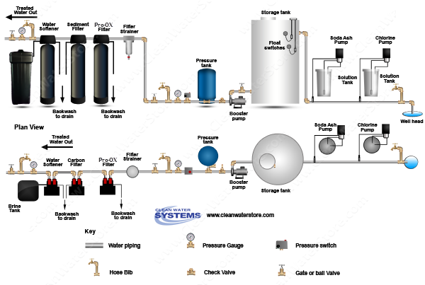 Chlorine >  Soda Ash > Storage Tank > Iron Filter - Pro-OX > Sediment > Softener