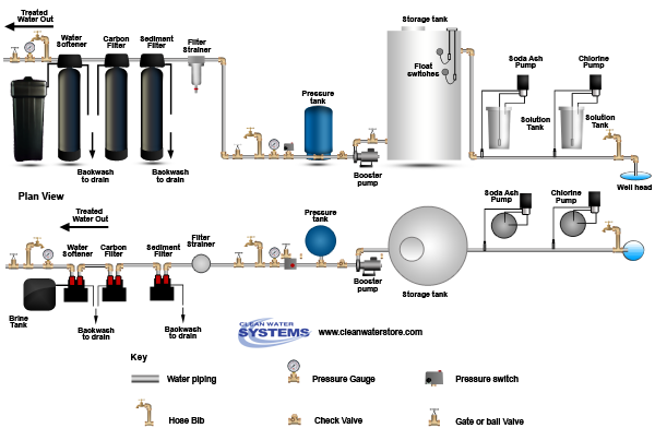 Chlorine >  Soda Ash > Storage Tank > Sediment Filter > Carbon Filter > Softener